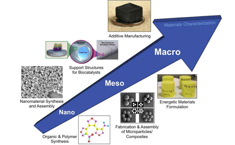 Research functional materials synthesis and integration we also perform basic science rd in support of externally funded research with energy and national security applications sciox Gallery